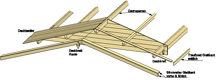 Aufbau der Dachbretter